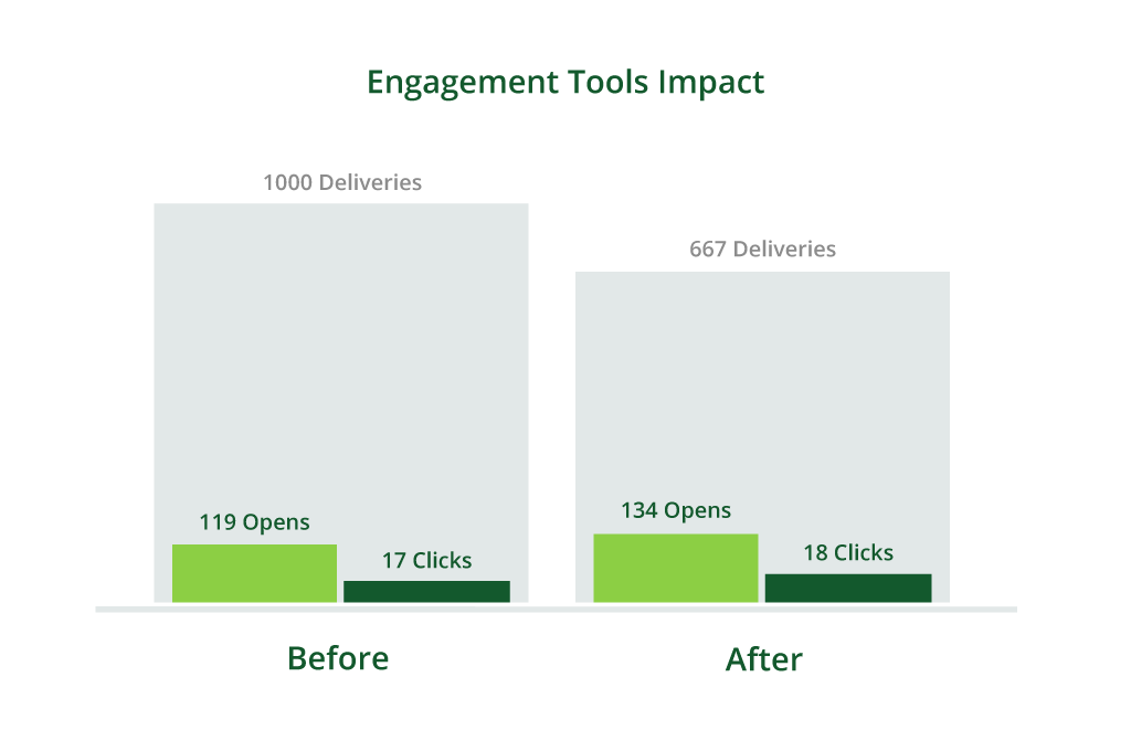 email engagement tool