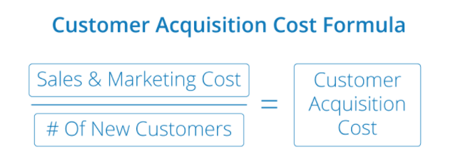 Customer Acquisition Cost Formula image