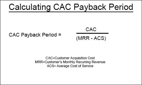 Calculating CAC Payback Period