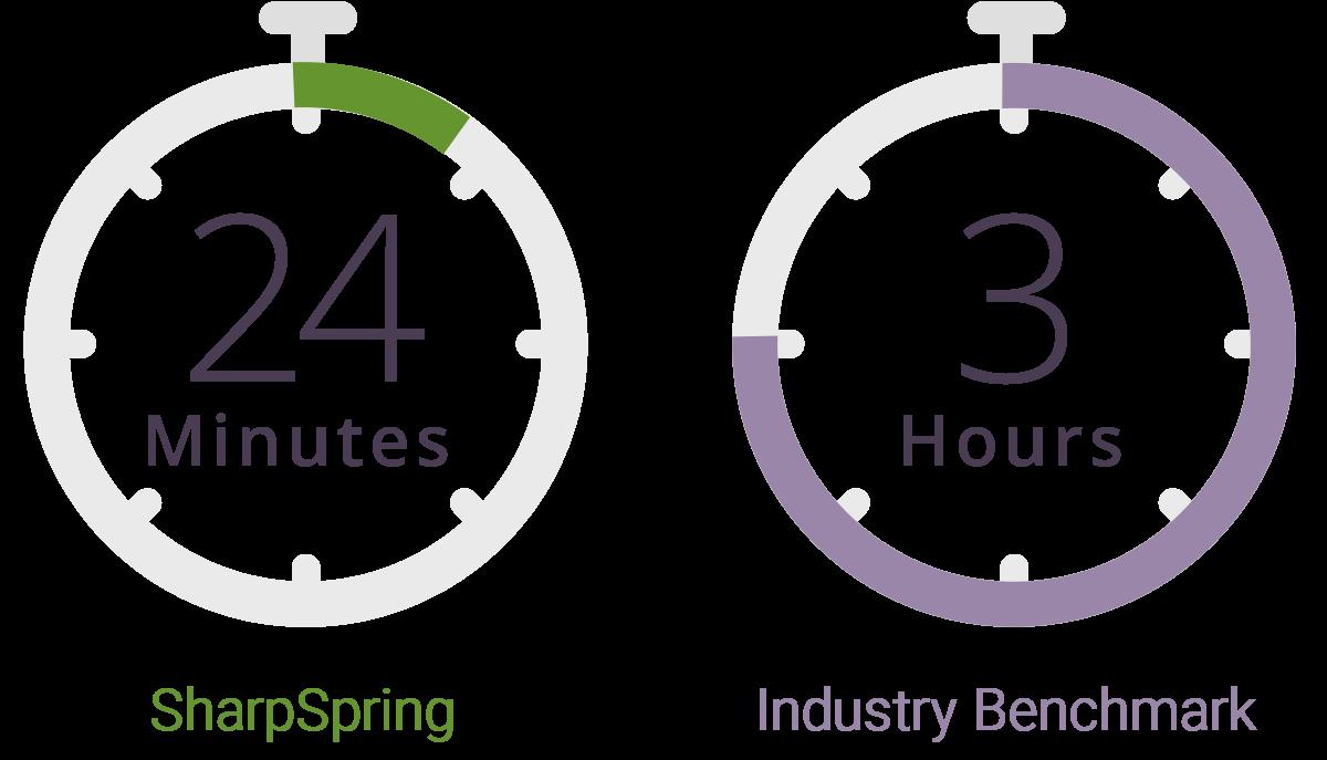 SharpSpring Response Time