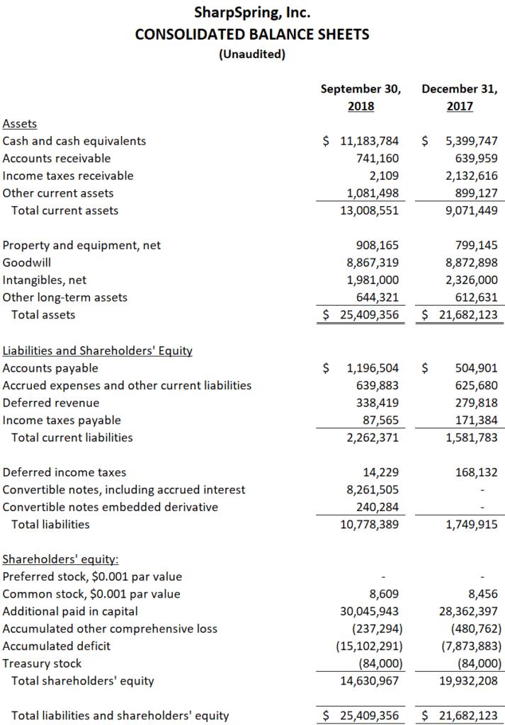consolidated-balance-sheet
