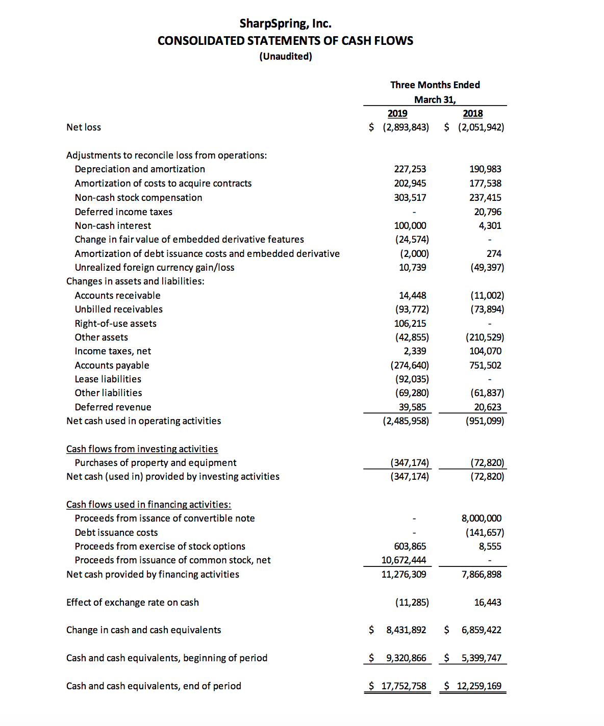 Consolidated Statements Of Cash Flows