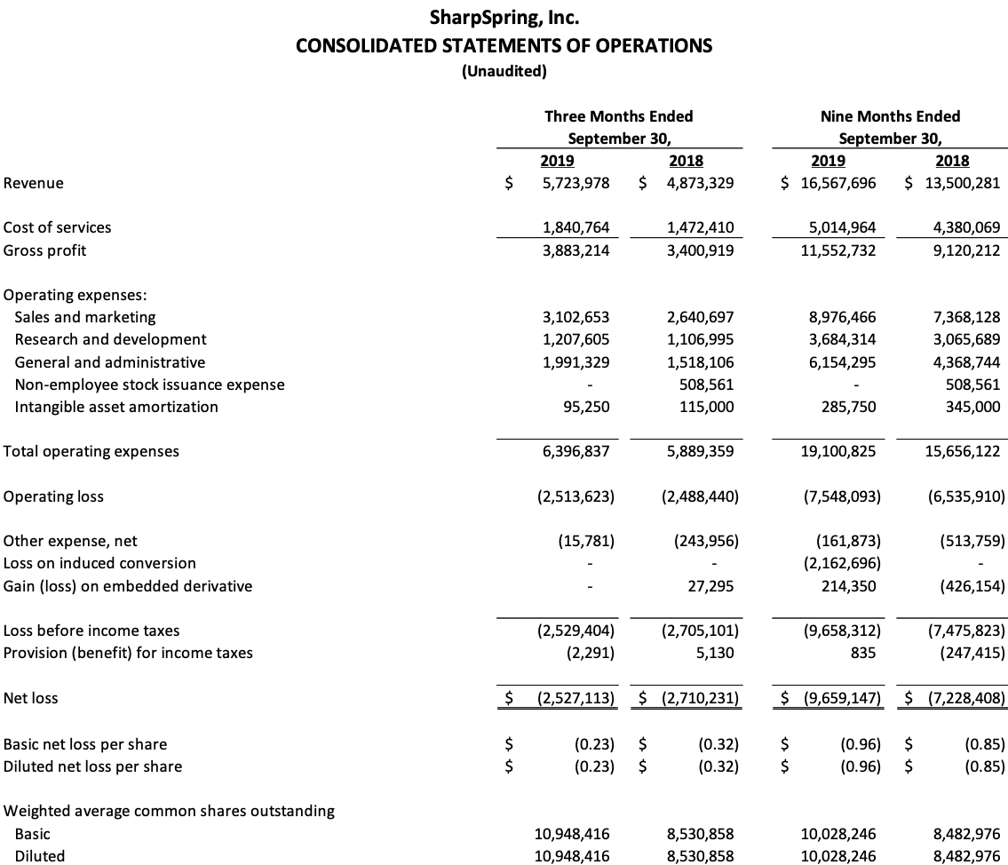 Consolidated Statements of Operations