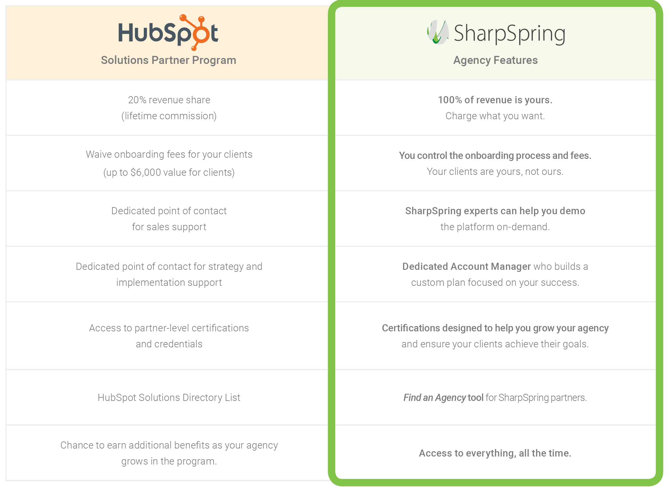 chart describing the advantages of SharpSpring over Hubspot for agencies