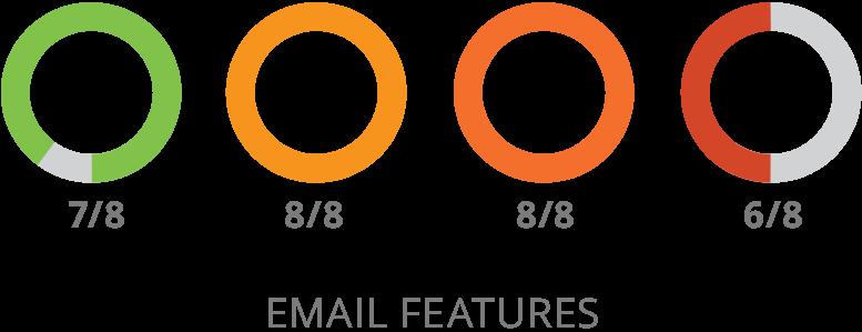 SharpSpring E-posta Özellikleri Karşılaştırma resmi