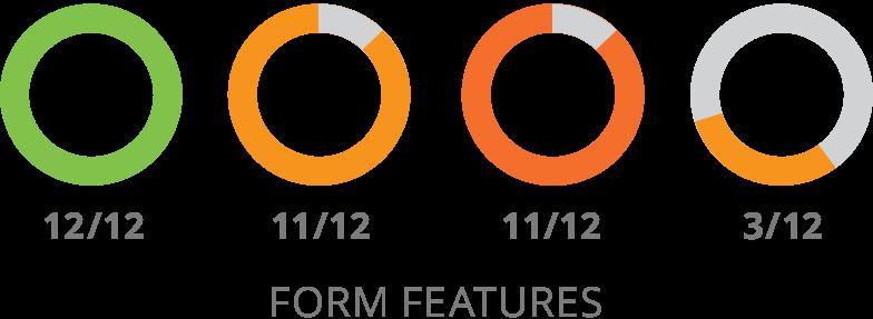 SharpSpring Form Özellikleri Karşılaştırması