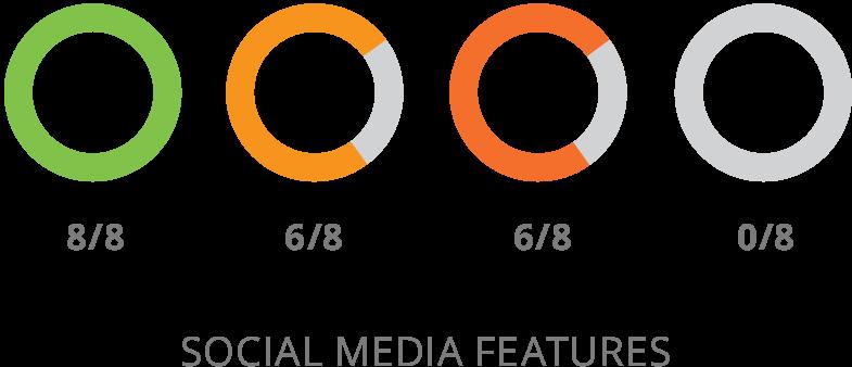 SharpSpring Sosyal Medya Özellikleri Karşılaştırması
