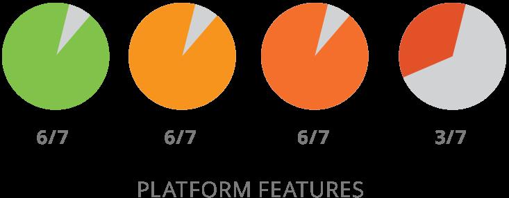 Comparaison des caractéristiques de la plate-forme SharpSpring