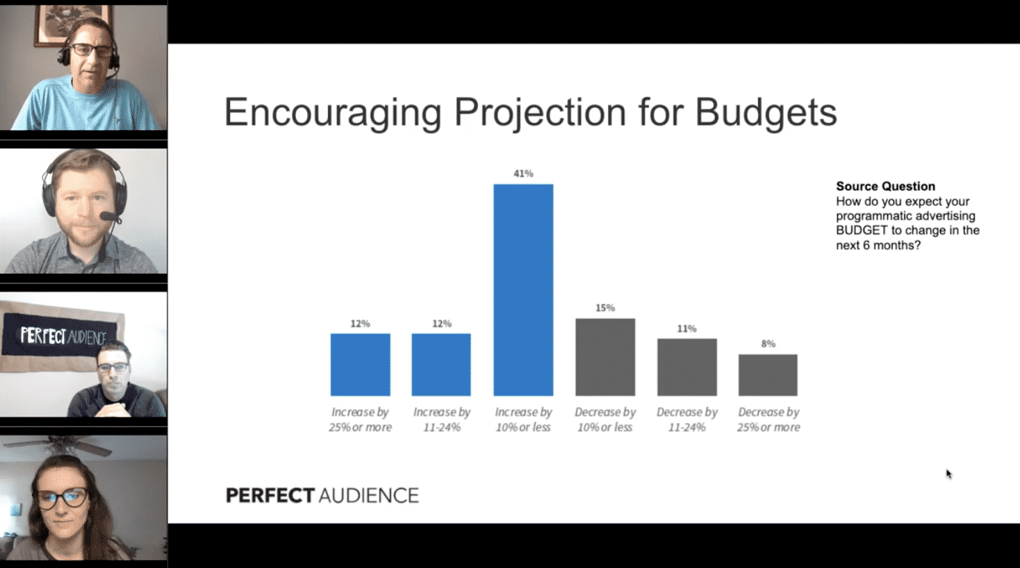 New Research on Recent Changes in Programmatic Advertising
