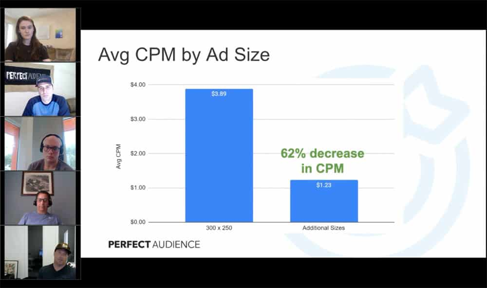 How to Improve Your Campaign Performance 20% By Using Different Ad Sizes