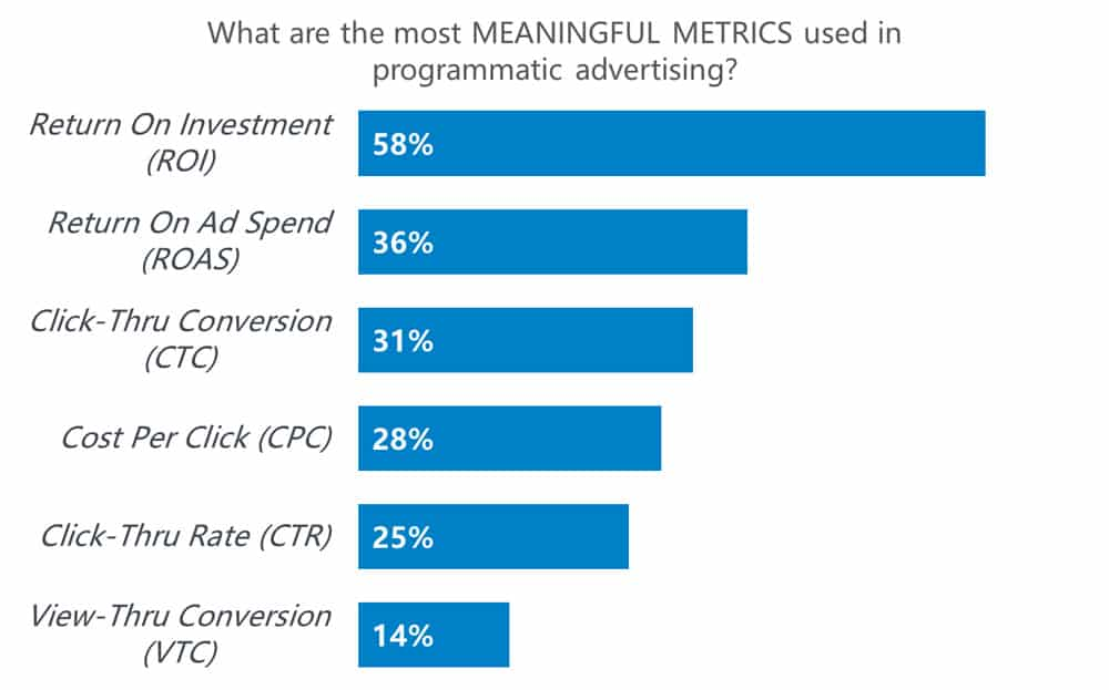 Metrics That Matter The Most in 2020 (& Definitions!)